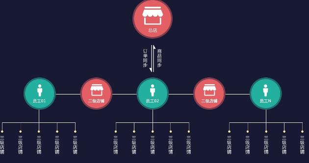 微商城三级代理分销系统又是什么呢?